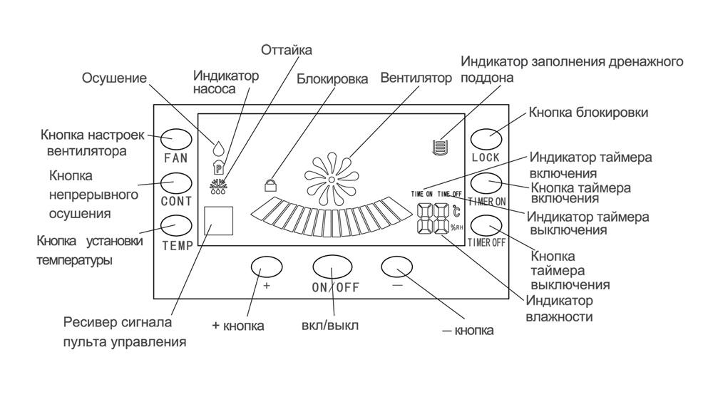 Схема панели управления