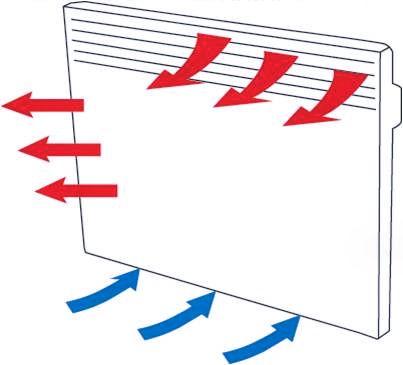 Конвекторы отопления с электронным термостатом по низкой ...