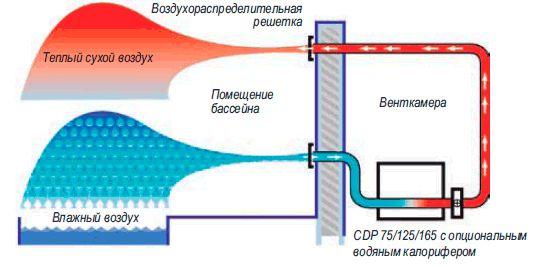 Осушители воздуха Dantherm CDP